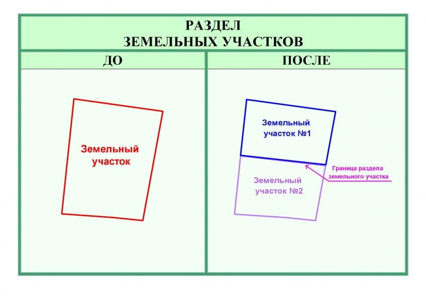 раздел выдел объединение земельного участка сих